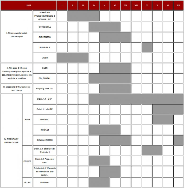 NCBR: Harmonogram konkursów w 2015