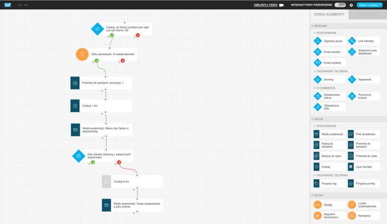 Przykładowy cykl marketing automation stworzony w GetResponse