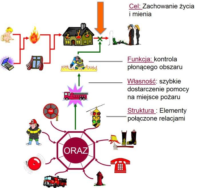 System i środowisko na przykładzie Straży Pożarnej