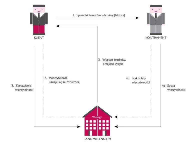 Schemat obrazujący usługę