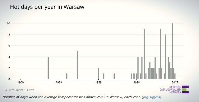 Wykres obrazujący wzrost temperatury w Warszawie