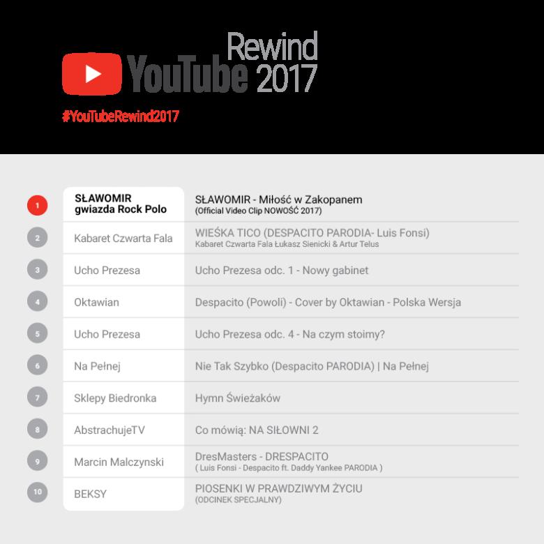 Lista najchętniej YouTube Rewind 2017 dla Polski