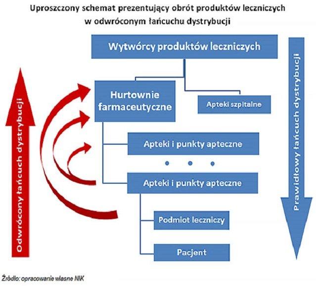 Schemat wywozu leków z Polski za granicę.