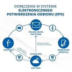 Schemat działania EPO