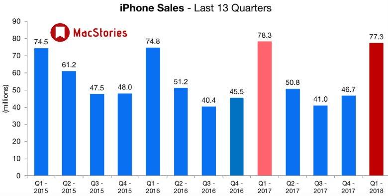 Sprzedaż iPhone'ów w ujęciu kwartalnym