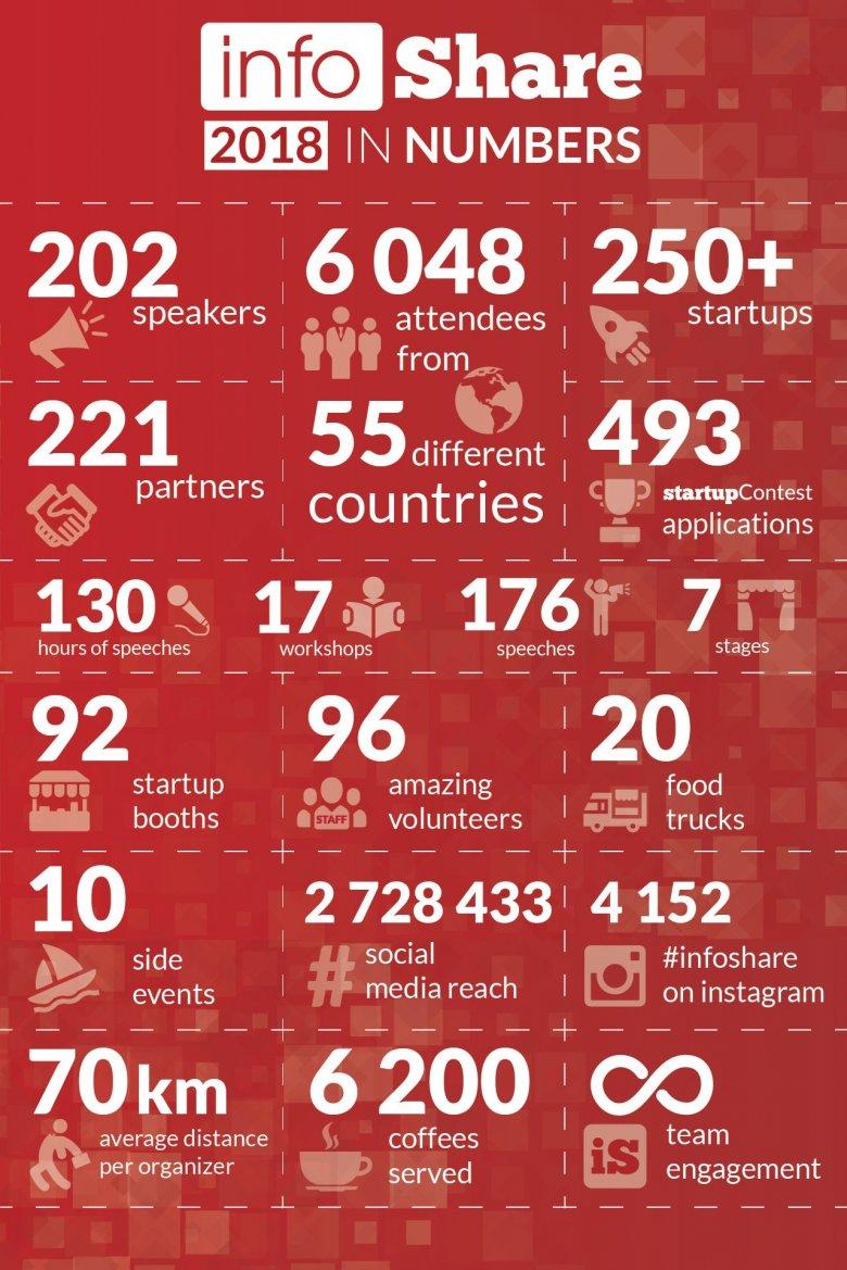 infoShare 2018 w liczbach