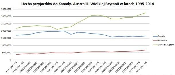 Liczba przyjazdów do Kanady, Australii i Wielkiej Brytanii