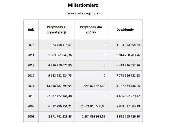 Ostatnia taka tabelka więcej miliardów nie będzie