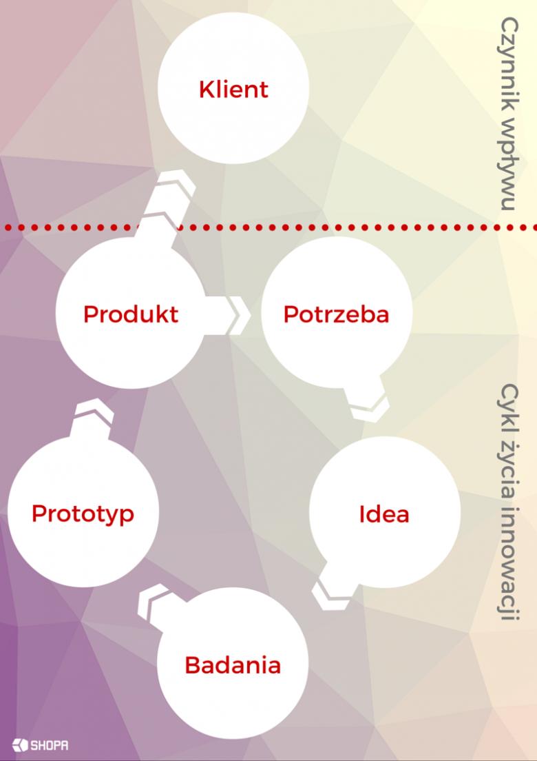 Design thinking jako narzędzie wspierające komercjalizację wiedzy na uczelni wyższej - model z bez uwzględnieniem potrzeb klienta.