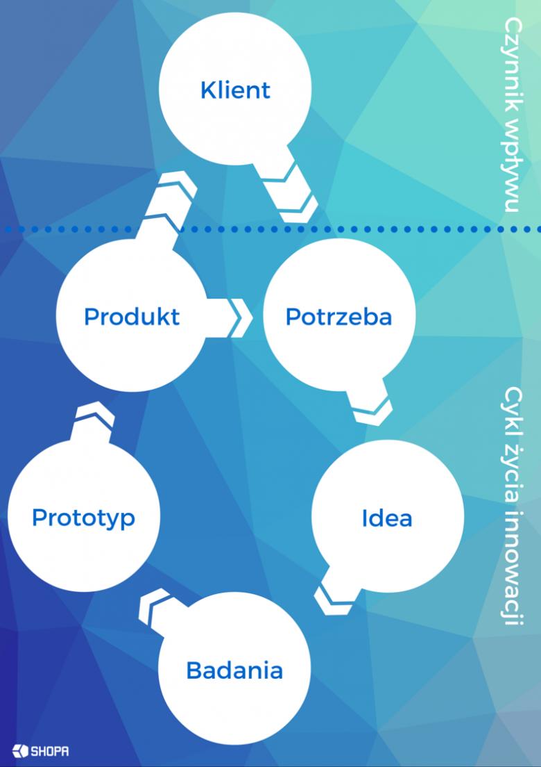 Design thinking jako narzędzie wspierające komercjalizację wiedzy na uczelni wyższej - model z uwzględnieniem potrzeb klienta.