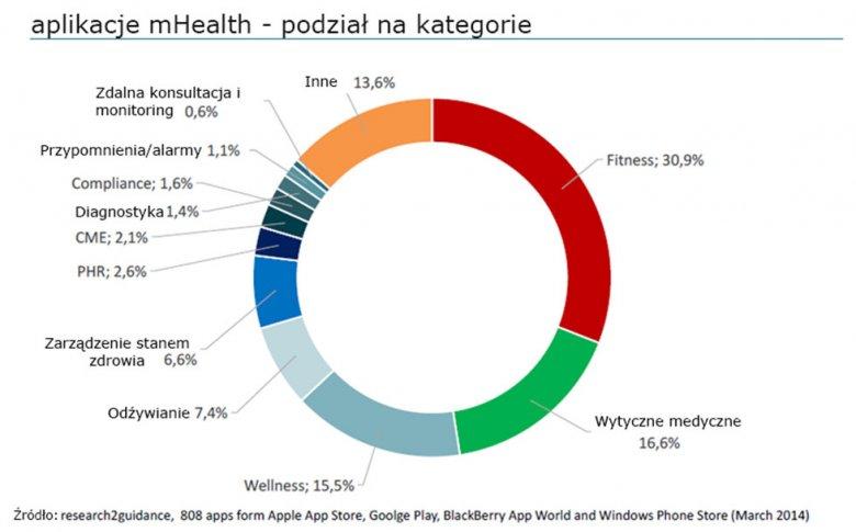 Statystyka podziału rynku aplikacji mhealth