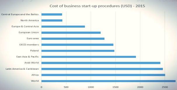 Nasi przedsiębiorcy muszą mierzyć się z kosztami założenia start-upu, które są u nas wyższe niż w krajach Europy Środkowej i w krajach bałtyckich