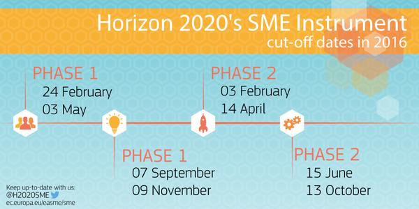 Deadliny 2016 w SME Instrument (Horyzont 2020)