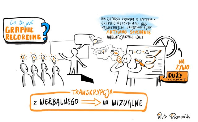 Co to jest graphic recording?