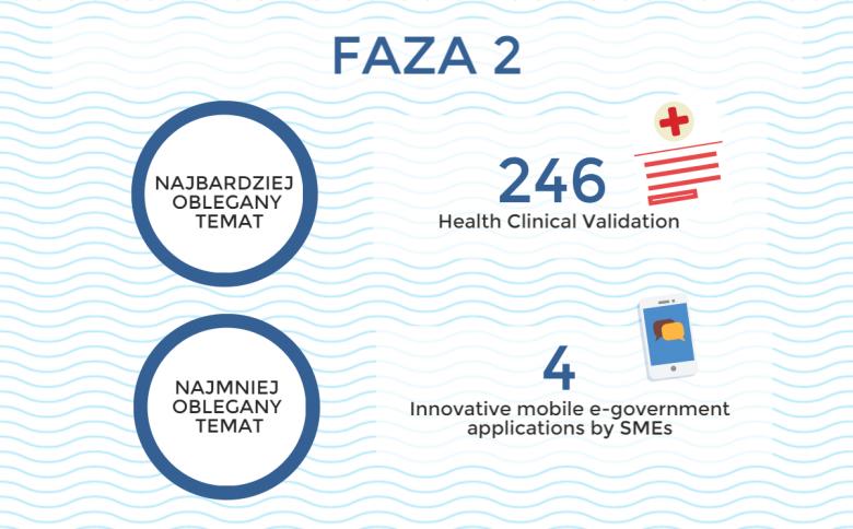 Faza 2 - SME Instrument - Horyzont 2020