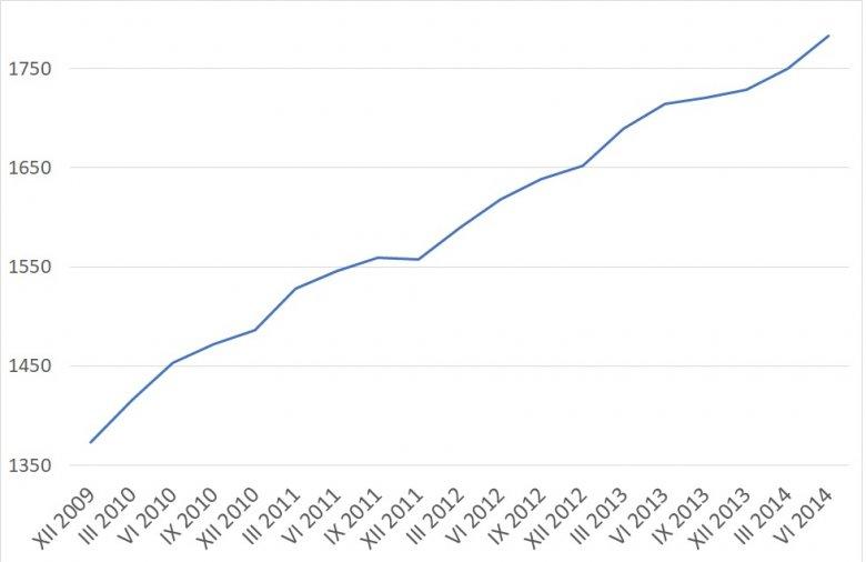 Liczba firm zajmujących się robotyką i automatyką w Polsce w latach 2009-2014