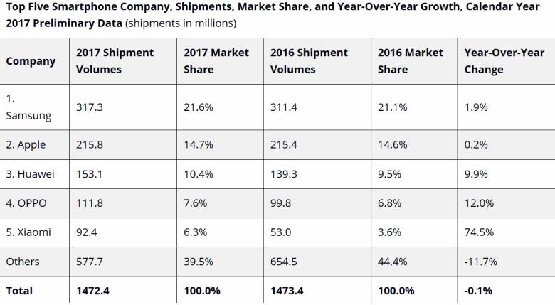 Rozkład sił na rynku smartfonów w 2017 r.