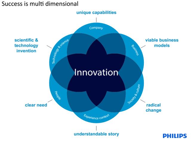 Wielowymiarowy aspekt innowacji