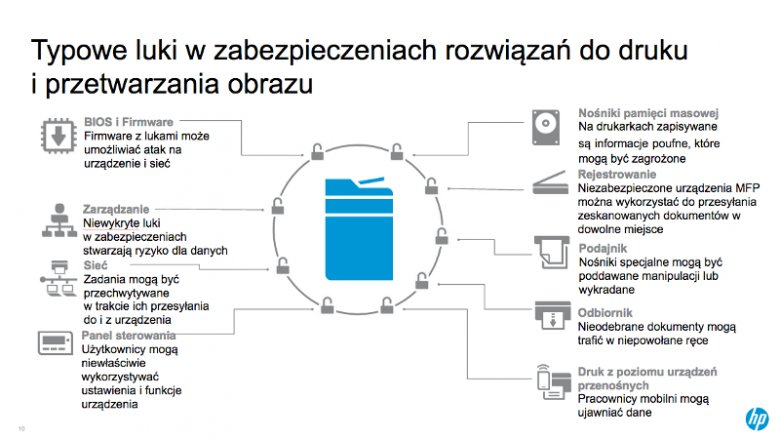 Główne drogi wejścia dla nieupoważnionych osób podczas czynności drukowania i przetwarzania wydruku