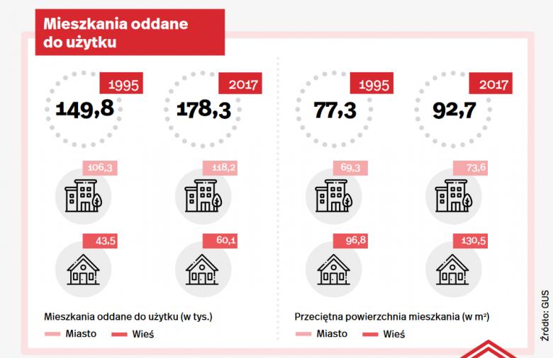 Sytuacja mieszkaniowa po 30 latach od transformacji w Polsce