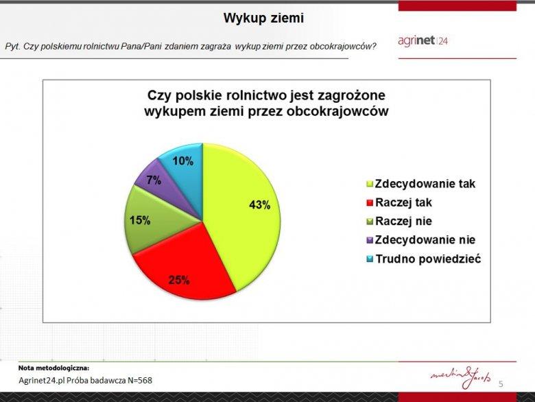 Czy polskiemu rolnictwu zagraża wykup ziemi przez obcokrajowców?