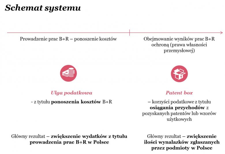 Schemat systemu ulg podatkowych na B+R oraz patent boxu