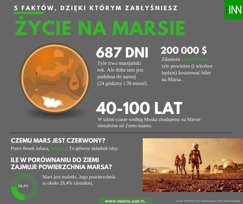 Przyspieszenie grawitacyjne na Marsie wynosi niewiele ponad jedną trzecią ziemskiego.