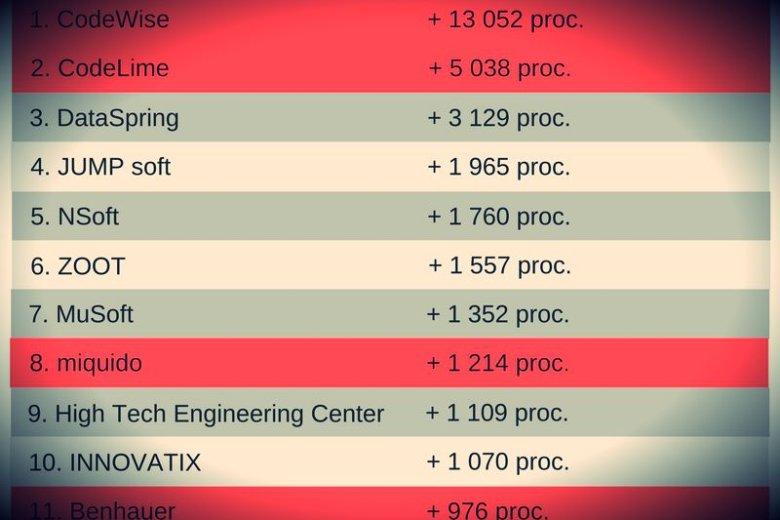 Wielki sukces polskich firm technologicznych.