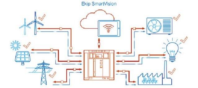 Schemat działania Ekip SmartVision.
