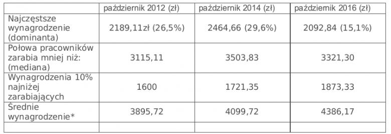 Tabela 1. Zmiana wybranych realnych wskaźników rynku pracy.