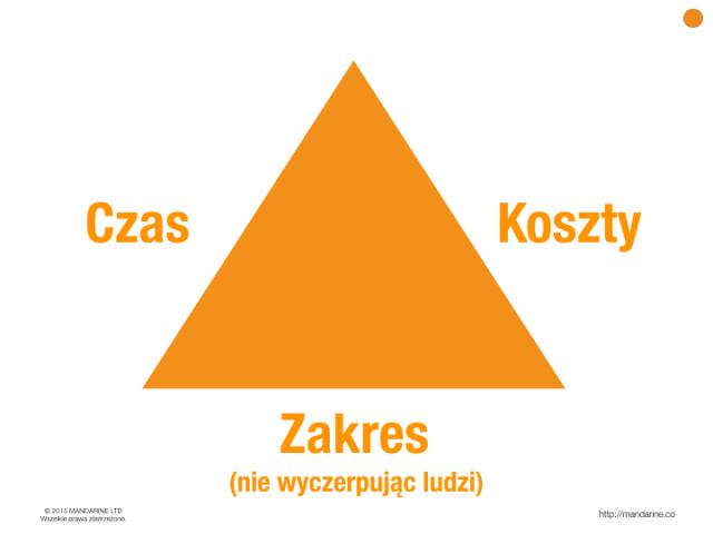 Trzy wymiary projektu —czas, zakres i koszty (trójkąt projektowy)