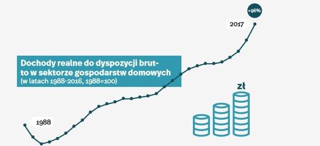 """Fragment raportu """"30 lat transformacji gospodarczej"""""""