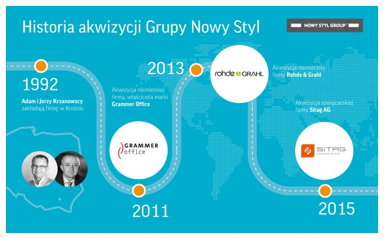 Grupa Nowy Styl cały czas poszukuje kolejnych firm, które może nabyć w drodze akwizycji.