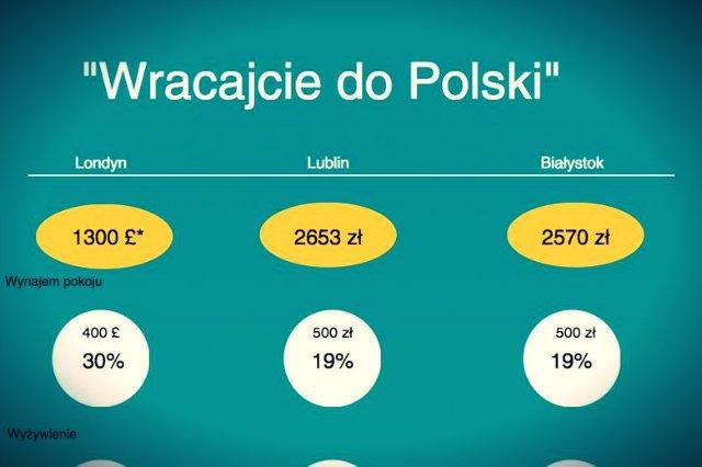 Przy oszczędnym trybie życia londyńczykowi zostanie na koniec miesiąca równowartość 3,5 tys. złotych, a mieszkańcowi Białegostoku czy Lublina - niespełna 1,8 tys
