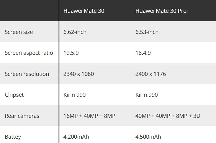 Główne różnice między Huawei Mate 30 a Mate 30 Pro
