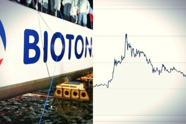 Bioton to producent insuliny i prawdopodobnie jedna z najbardziej chwiejnych spółek na warszawskiej giełdzie. Inwestorzy muszą mieć nerwy ze stali.