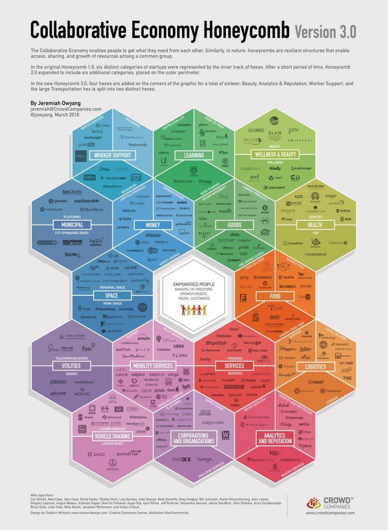 Honeycomb 3.0 był dużym przedsięwzięciem. Dokonano przeglądu co najmniej 460 startupów i wybrano 280 do włączenia do Honeycomb 3.0.