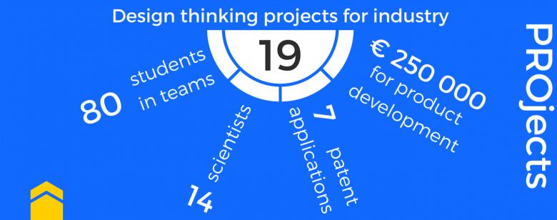 SHOPA 1.0 Podsumowanie projektów - Infografika