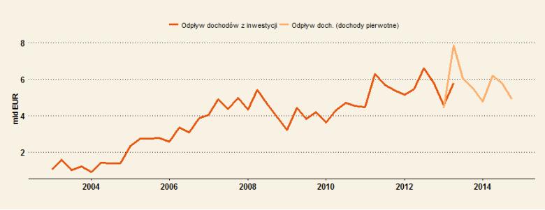 Odpływ zysków z inwestycji zagranicznych w Polsce