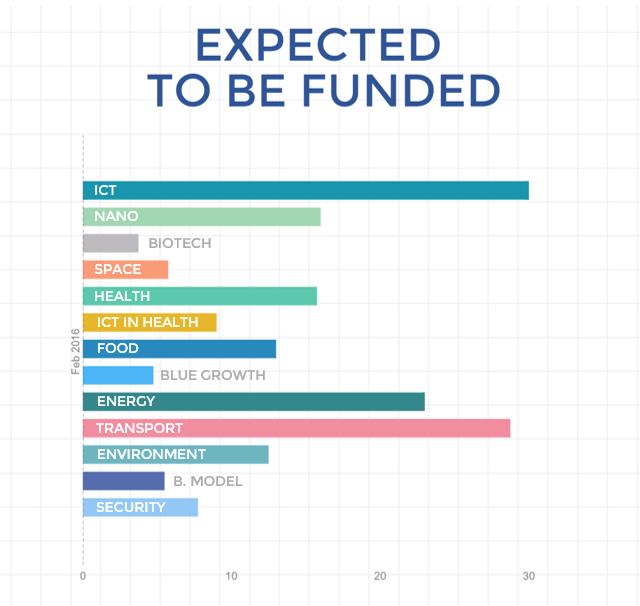 Przewidywana ilość wniosków, która zostanie sfinansowana z lutowego rozdania w poszczególnych tematach Fazy 1 SME Instrumentu (Horyzont 2020)