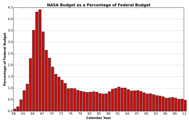 Budżet NASA jako % budżetu federalnego USA