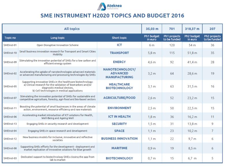 Budżet 2016 z podziałem na tematy -SME Instrument - Horyzont 2020