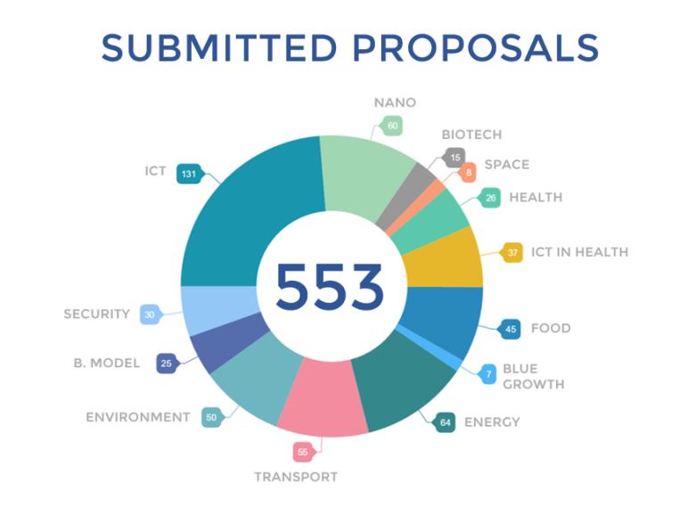 Wnioski złożone w Fazie 2 w rozdaniu do 3 lutego 2016