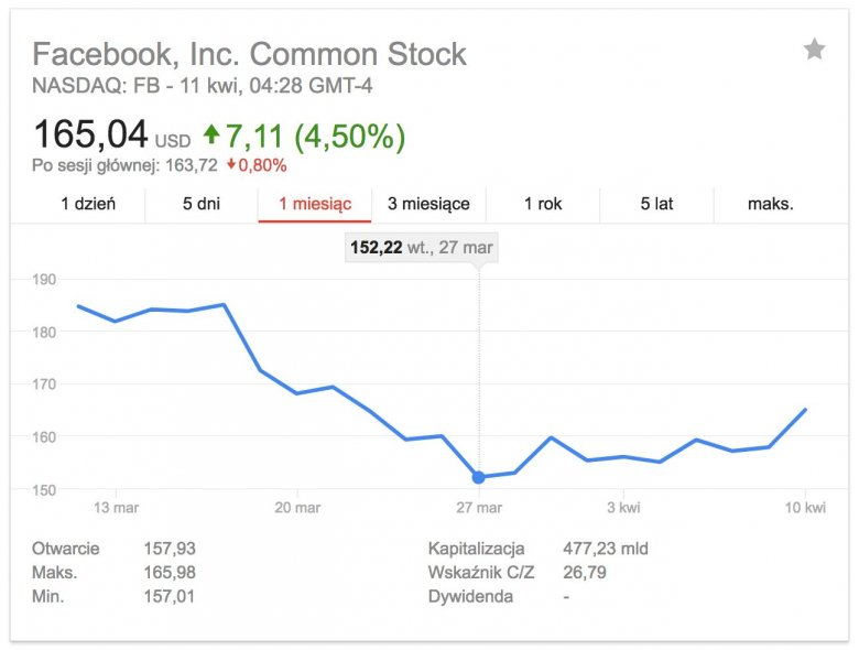 Akcje Facebooka
