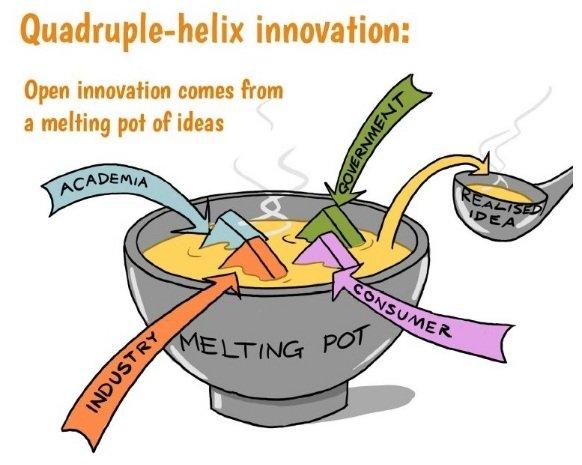 """Poczwórna helisa"" innowacji, źródło: http://ec.europa.eu/digital-agenda/en/news/bror-salmelin-innovation-can-not-be-controlled, dostęp 29.05.2015."