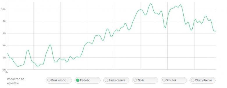 Wykres liniowego wzrostu emocji radości dla reklamy Learn English w systemie ELLEN