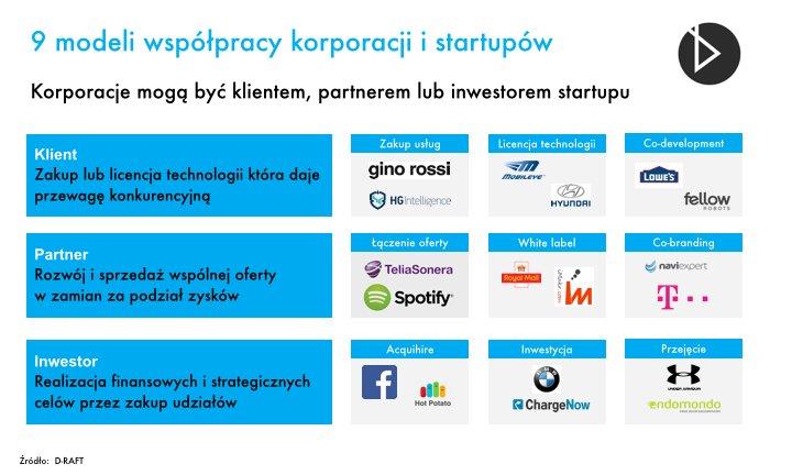 9 modeli współpracy korporacji i startupów według D-RAFT