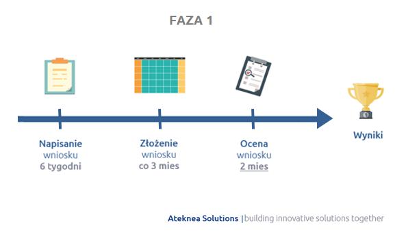 Ramy czasowe składania wniosków w Fazie 1 Instrumentu dla MŚP (H2020)