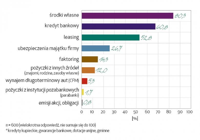 Badanie wykonano w dniach 6-13.11.2017 na próbie n=600 firm z sektora MŚP na zlecenie Europejskiego Funduszu Leasingowego