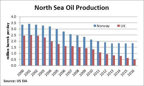Rys.1 Wydobycie węglowodorów na Morzu Północnym przez Norwegię i Wielką Brytanię (lata: 2000-2016)